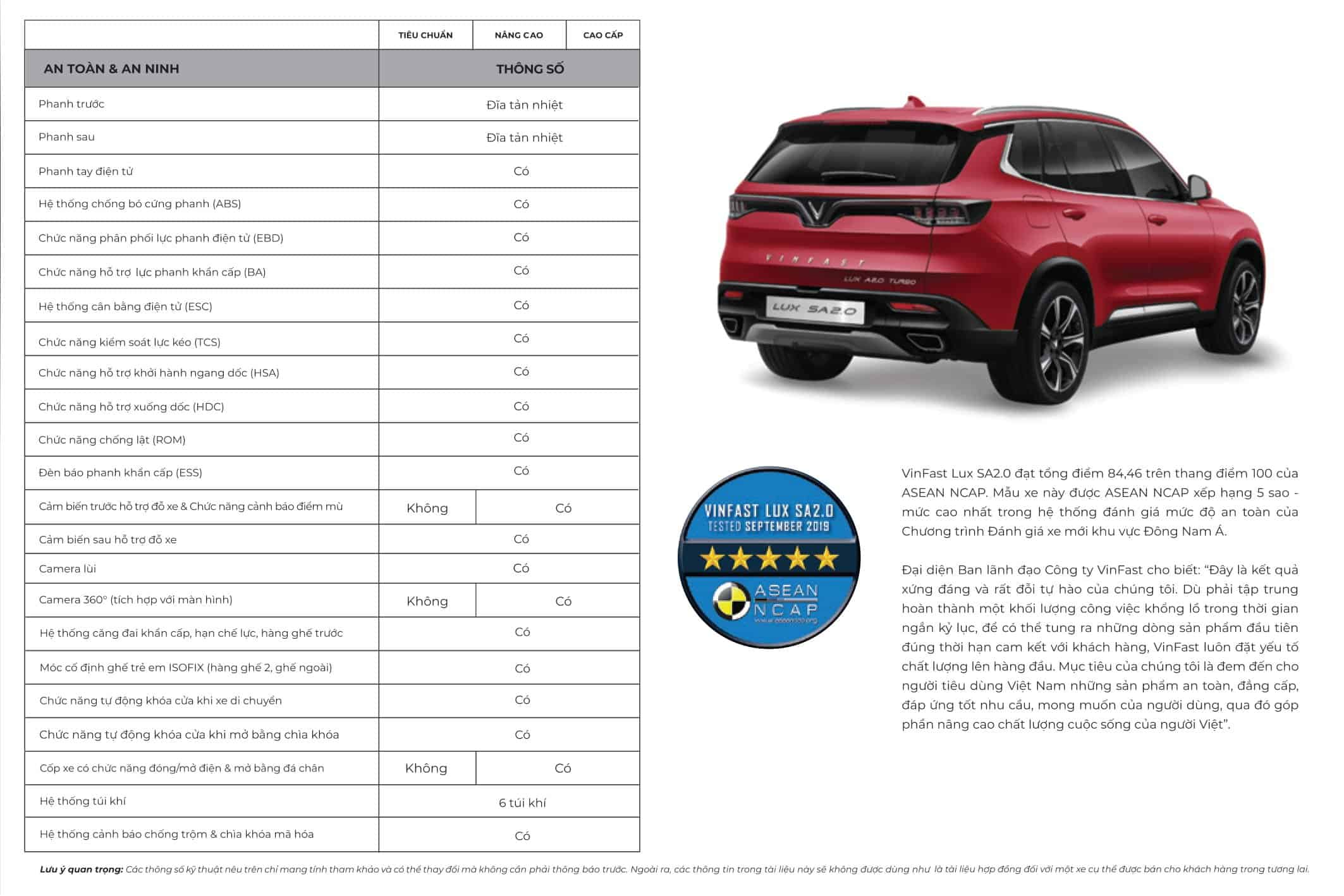 bảng thông số kĩ thuật so sánh các phiên bản của xe VinFast Lux SA2.0