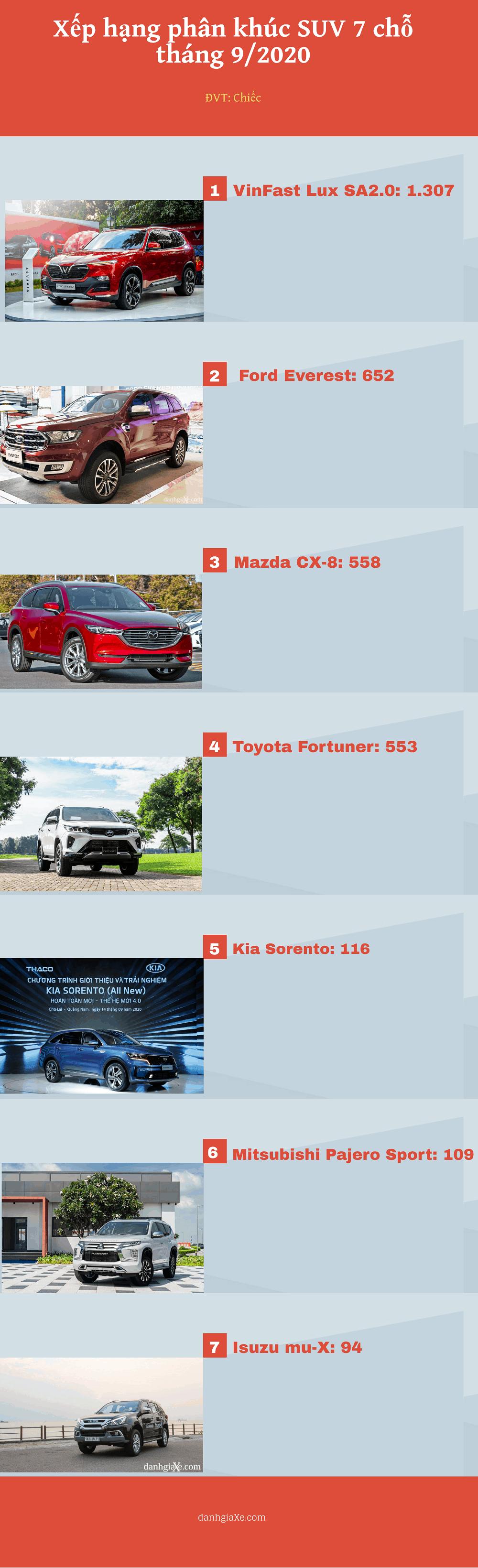 Doanh số xe VinFast Lux SA2.0 tháng 9 năm 2020