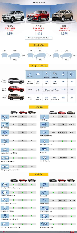 So sánh Vinfast Lux SA 2.0 2021 với các đối thủ khác