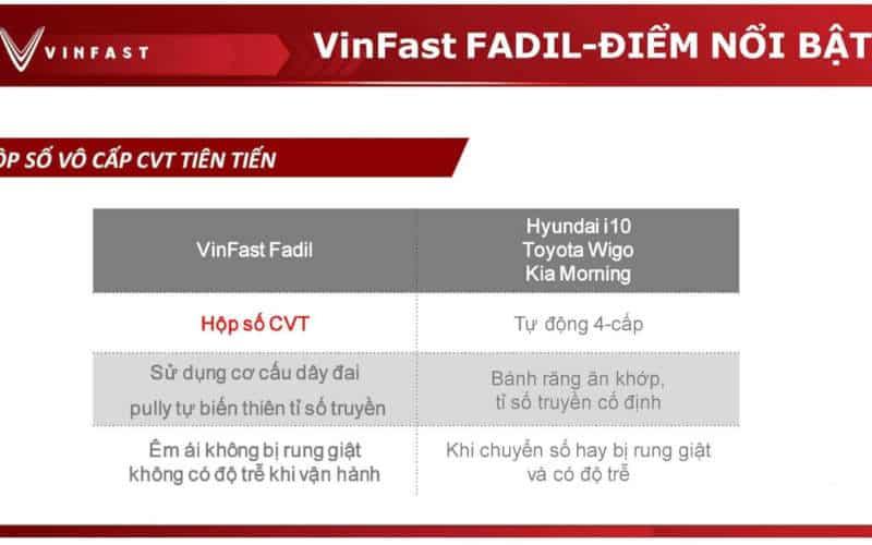 so sánh vinfast fadil với hyundai i10, toyota wigo và kia morning về hộp số xe