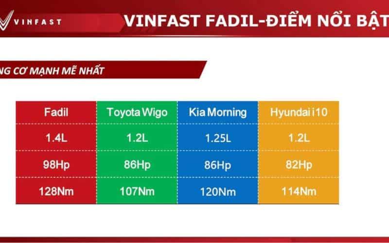 so sánh vinfast fadil với toyota wigo, hyundai i10 và kia morning về động cơ xe