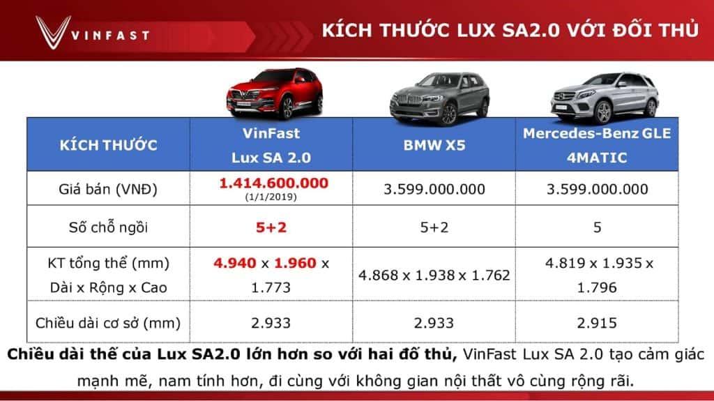 So sánh Vinfast Lux SA2.0 2021 với các đối thủ về mặt kích thước