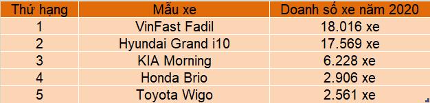 Doanh số xe VinFast Fadil và các xe phân khúc hạng A canh tranh trong năm 2020