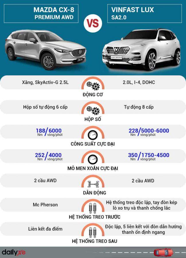 So sánh VinFast Lux SA2.0 và Mazda CX-8