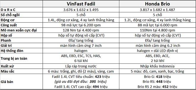 So sánh Vinfast Fadil và Honda Brio, đâu là chiếc xe đáng để mua hơn? - 3