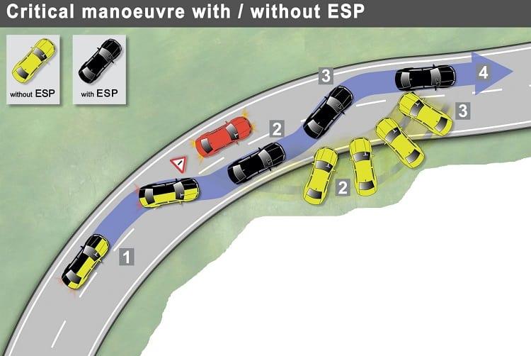 Đánh giá xe VinFast Fadil - Hệ thống cân bằng điện tử ESC