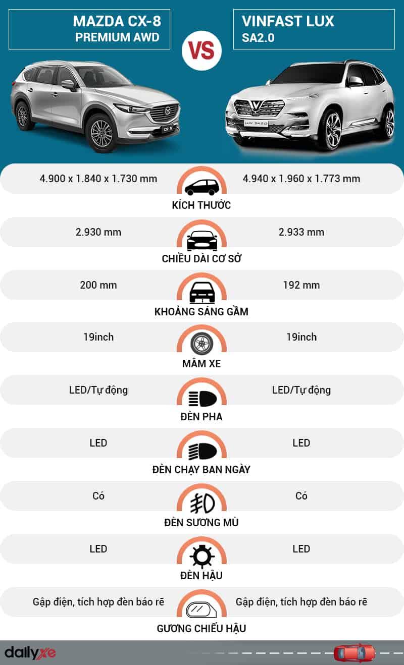 So sánh ngoại thất VinFast LUX SA2.0 và Mazda CX-8