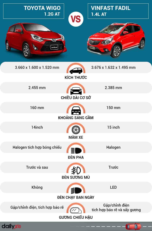 So sánh ngoại thất Toyota Wigo và VinFast Fadil