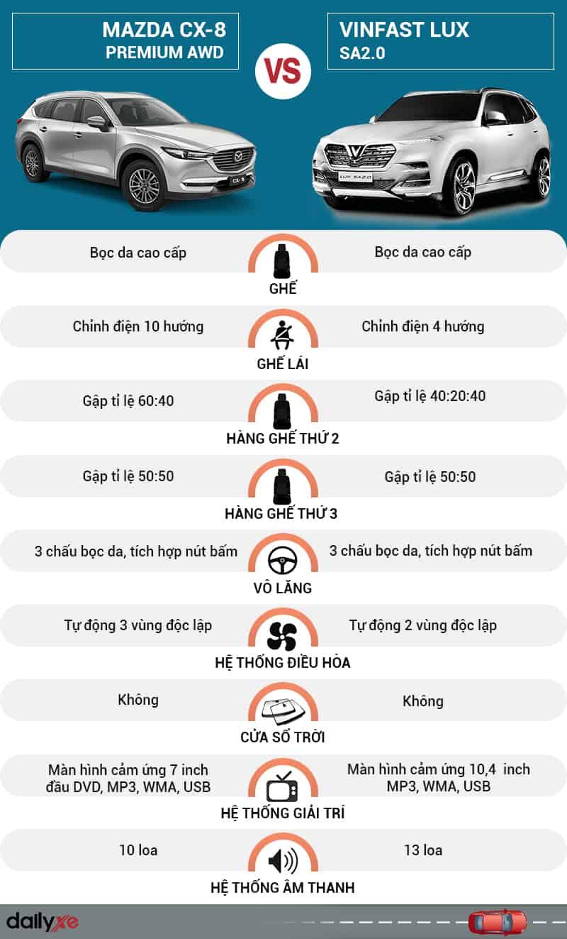 So sánh nội thất VinFast LUX SA2.0 và Mazda CX-8