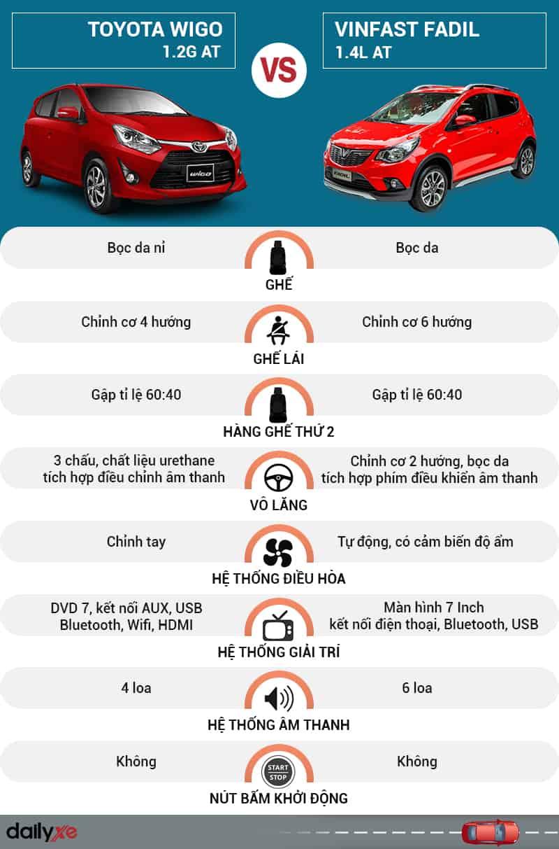 So sánh nội thất Toyota Wigo và VinFast Fadil