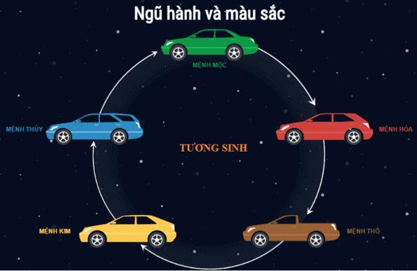 Quy luật tương sinh trong ngũ hành khi mua xe