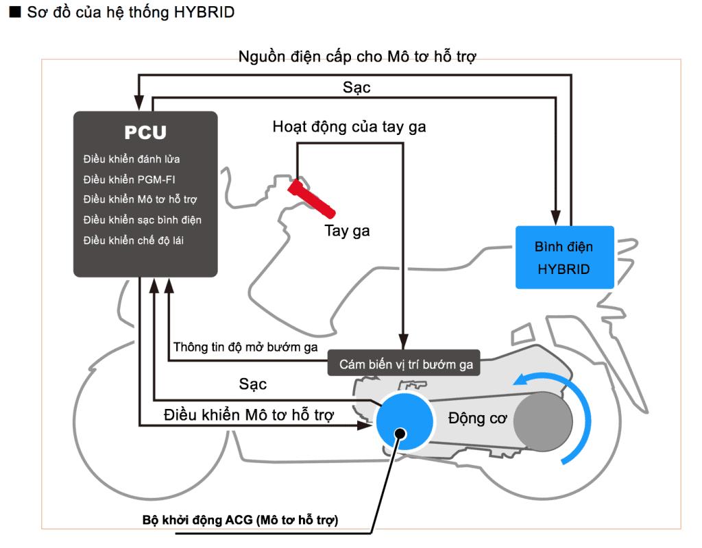 Sơ đồ của hệ thống hybird