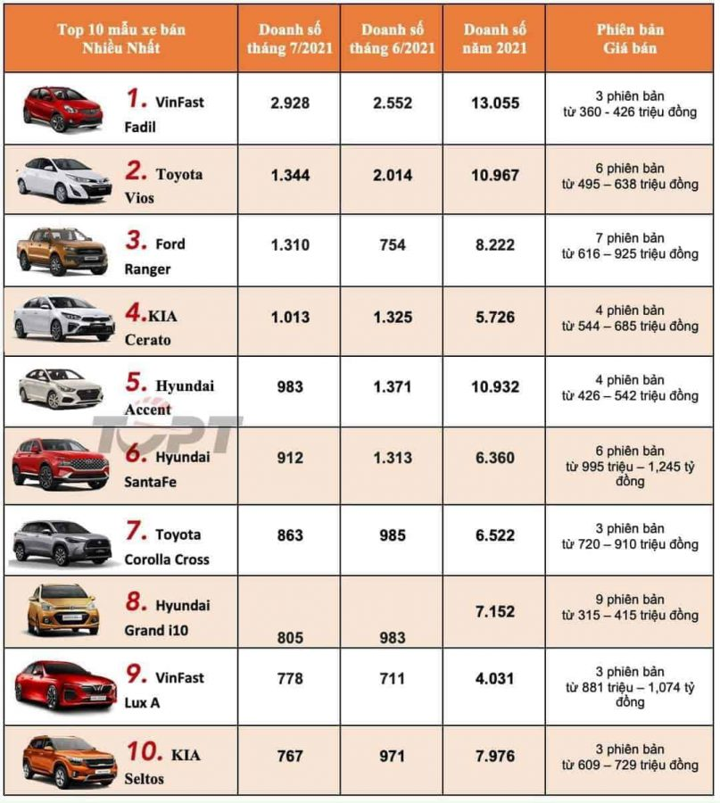 Doanh số xe VinFast bán ra tháng 07/2021