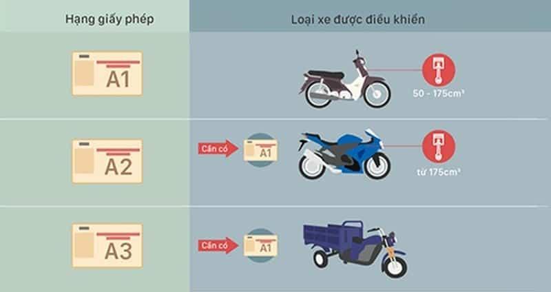 Quy định việc sử dụng bằng xe máy tại Việt Nam