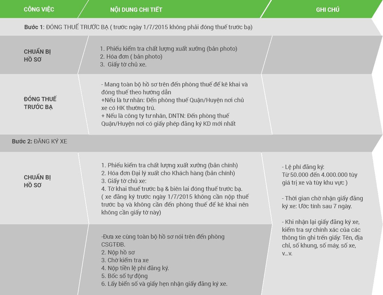 Quy trình và các bước đăng ký xe máy điện
