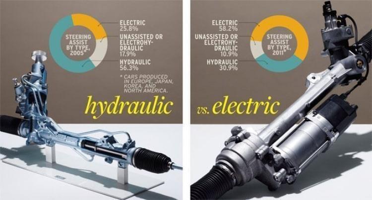 So sánh hệ thống trợ lực lái thủy lực và lái điện: Ưu và nhược điểm