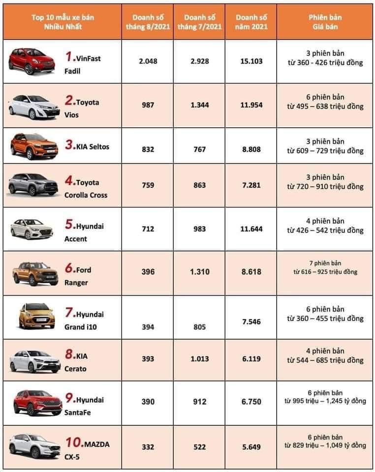 doanh số top 10 dòng xe bán chạy nhất trong tháng 8/2021
