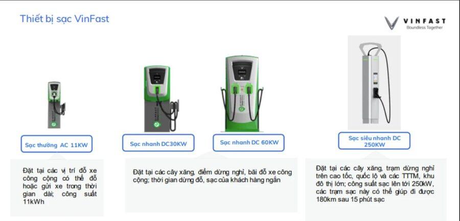 4 loại trạm sạc xe điện vinfast