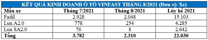 Doanh số xe ba dòng xe VinFast trong tháng 8/2021, tháng 7/2021 và luỹ kế từ đầu năm