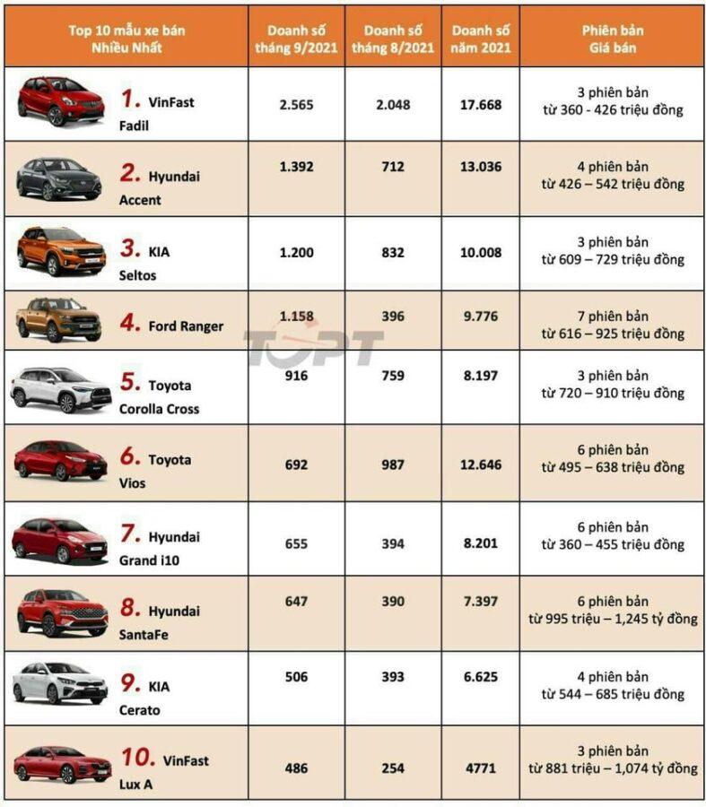 Doanh số top 10 xe ô tô bán chạy nhất tháng 9/2021